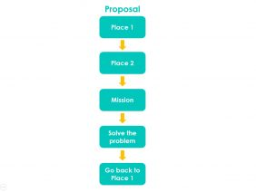 Adventurists : Project 02 Proposal